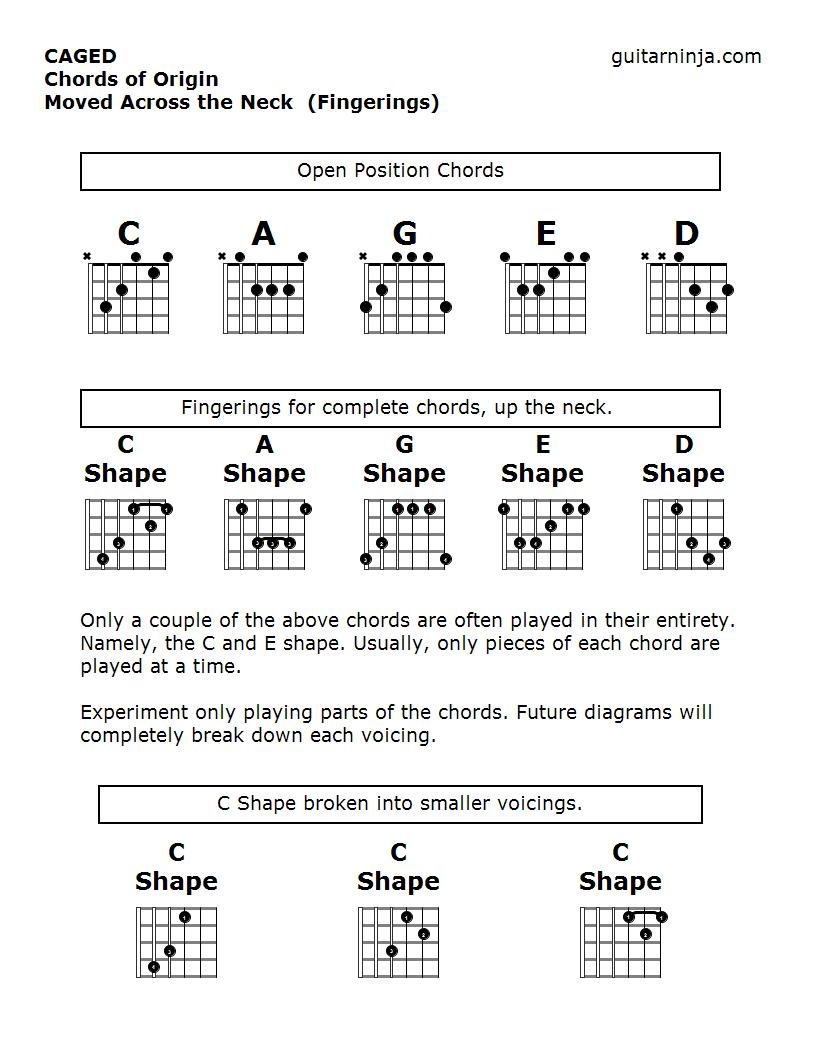 Caged System For Guitar Guitar Ninja