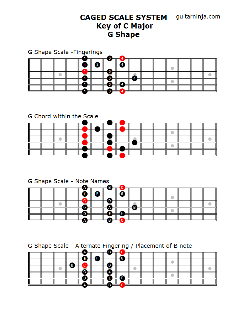 Guitar chords practice